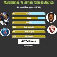 Marquinhos vs Adrien Tameze Aoutsa h2h player stats