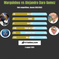 Marquinhos vs Alejandro Daro Gomez h2h player stats