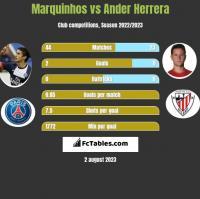 Marquinhos vs Ander Herrera h2h player stats