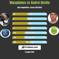 Marquinhos vs Andrei Girotto h2h player stats