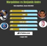 Marquinhos vs Benjamin Andre h2h player stats
