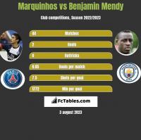 Marquinhos vs Benjamin Mendy h2h player stats