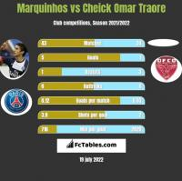 Marquinhos vs Cheick Omar Traore h2h player stats