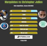 Marquinhos vs Christopher Jullien h2h player stats