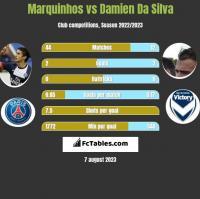 Marquinhos vs Damien Da Silva h2h player stats