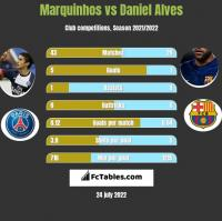 Marquinhos vs Daniel Alves h2h player stats