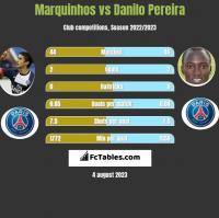 Marquinhos vs Danilo Pereira h2h player stats