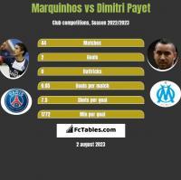 Marquinhos vs Dimitri Payet h2h player stats