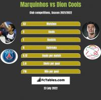 Marquinhos vs Dion Cools h2h player stats