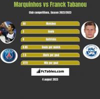 Marquinhos vs Franck Tabanou h2h player stats