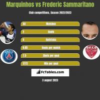 Marquinhos vs Frederic Sammaritano h2h player stats