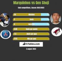 Marquinhos vs Gen Shoji h2h player stats