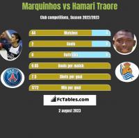 Marquinhos vs Hamari Traore h2h player stats