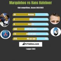 Marquinhos vs Hans Hateboer h2h player stats