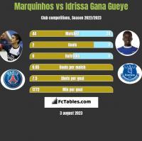 Marquinhos vs Idrissa Gana Gueye h2h player stats
