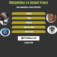Marquinhos vs Ismael Traore h2h player stats