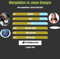 Marquinhos vs Jason Denayer h2h player stats