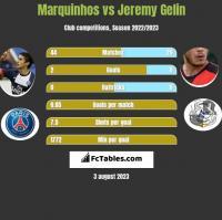 Marquinhos vs Jeremy Gelin h2h player stats