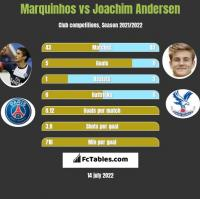 Marquinhos vs Joachim Andersen h2h player stats