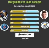 Marquinhos vs Joao Cancelo h2h player stats