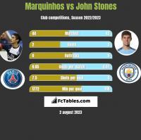 Marquinhos vs John Stones h2h player stats