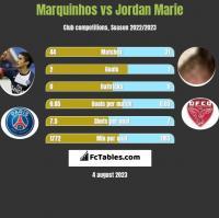 Marquinhos vs Jordan Marie h2h player stats