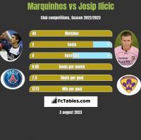 Marquinhos vs Josip Ilicic h2h player stats