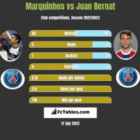 Marquinhos vs Juan Bernat h2h player stats