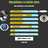 Marquinhos vs Kelvin Adou h2h player stats