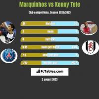 Marquinhos vs Kenny Tete h2h player stats