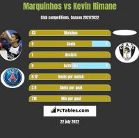 Marquinhos vs Kevin Rimane h2h player stats