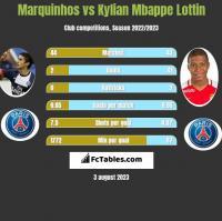 Marquinhos vs Kylian Mbappe Lottin h2h player stats