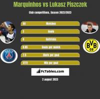 Marquinhos vs Łukasz Piszczek h2h player stats