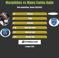Marquinhos vs Mama Samba Balde h2h player stats
