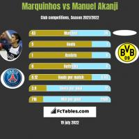 Marquinhos vs Manuel Akanji h2h player stats