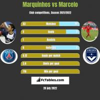 Marquinhos vs Marcelo h2h player stats