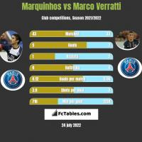 Marquinhos vs Marco Verratti h2h player stats