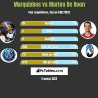 Marquinhos vs Marten De Roon h2h player stats