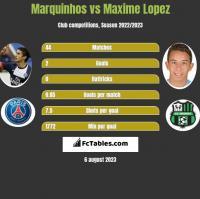 Marquinhos vs Maxime Lopez h2h player stats