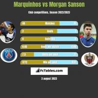 Marquinhos vs Morgan Sanson h2h player stats
