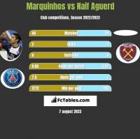 Marquinhos vs Naif Aguerd h2h player stats