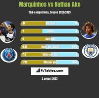 Marquinhos vs Nathan Ake h2h player stats