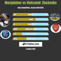 Marquinhos vs Oleksandr Zinchenko h2h player stats