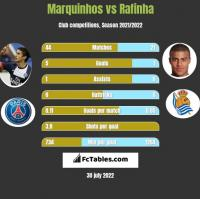 Marquinhos vs Rafinha h2h player stats