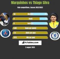 Marquinhos vs Thiago Silva h2h player stats