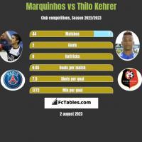 Marquinhos vs Thilo Kehrer h2h player stats