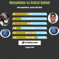 Marquinhos vs Achraf Hakimi h2h player stats