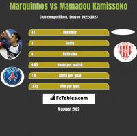 Marquinhos vs Mamadou Kamissoko h2h player stats