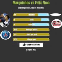 Marquinhos vs Felix Eboa h2h player stats