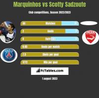 Marquinhos vs Scotty Sadzoute h2h player stats